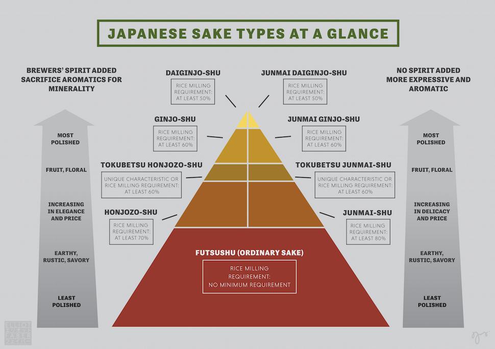 tipologie sake